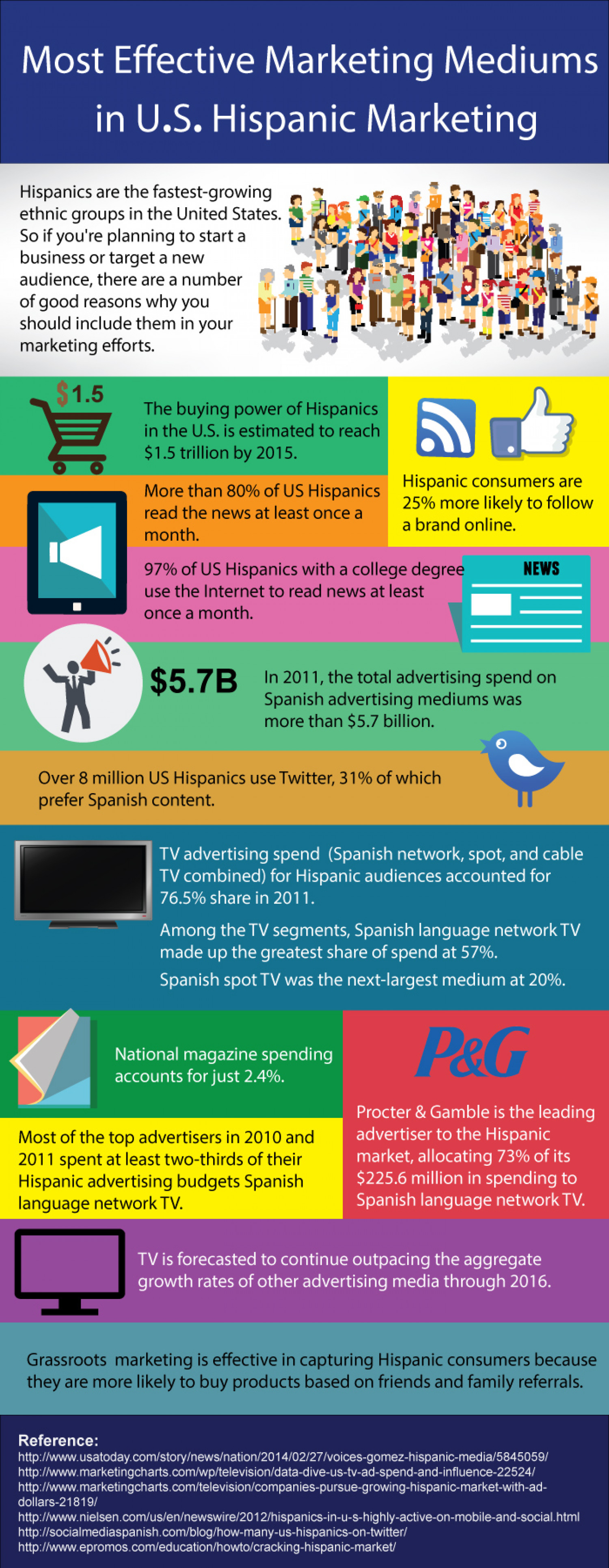 Most Effective Marketing Mediums in U.S. Hispanic Marketing Infographic