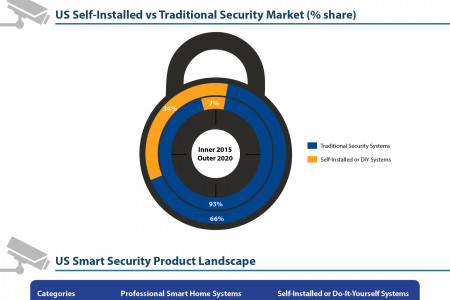 US Home Security Market Infographic