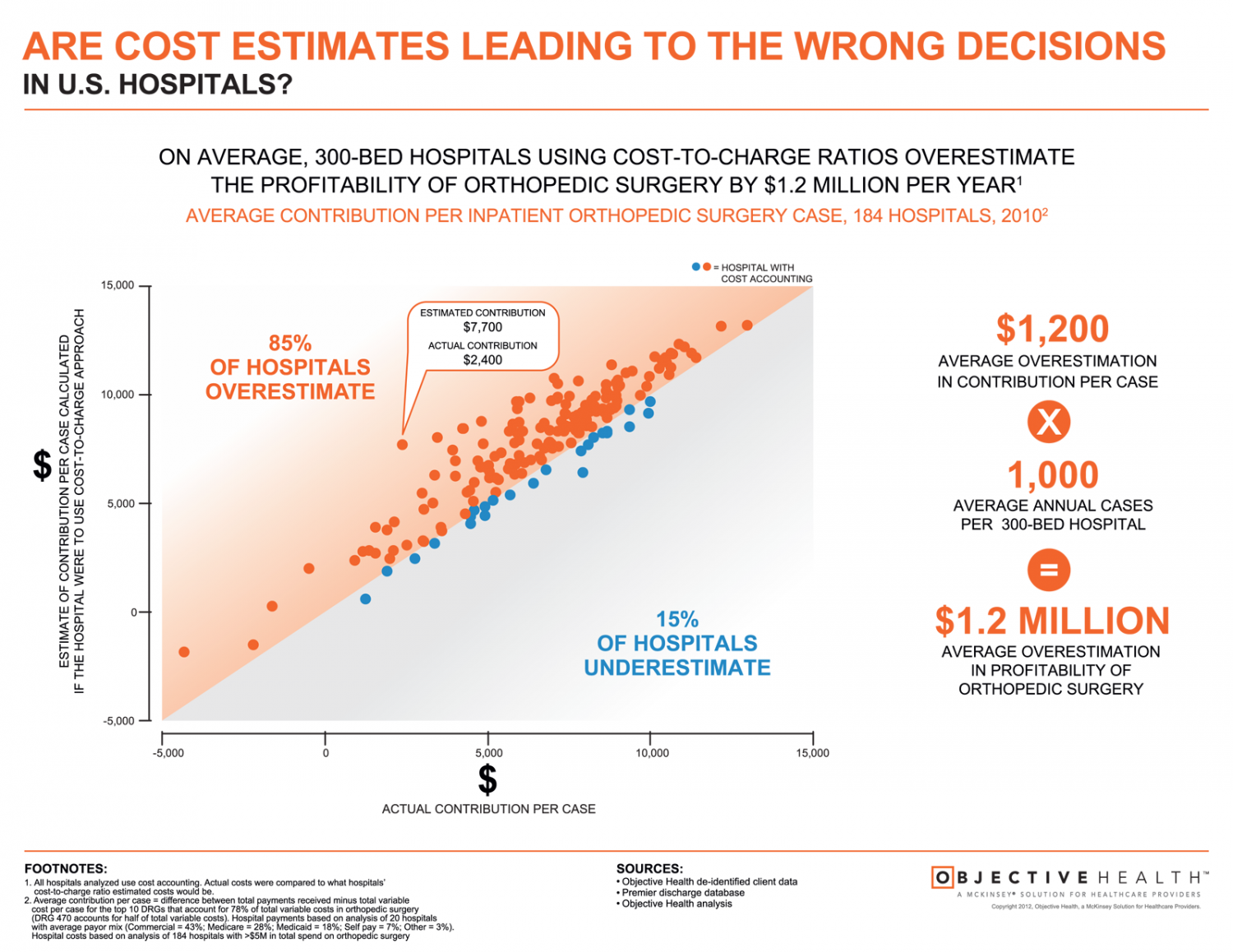 US Hospital Cost Estimating Can Lead to Bad Decision Making Infographic
