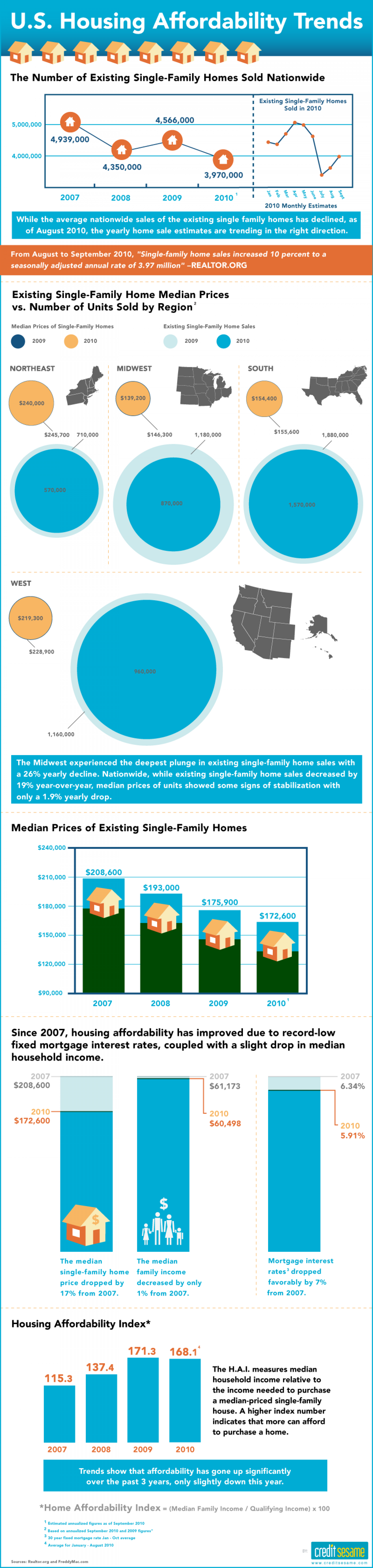 U.S. Housing Affordability Trends Infographic