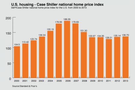 U.S. Housing Price Index From 2000 - 2013 Infographic