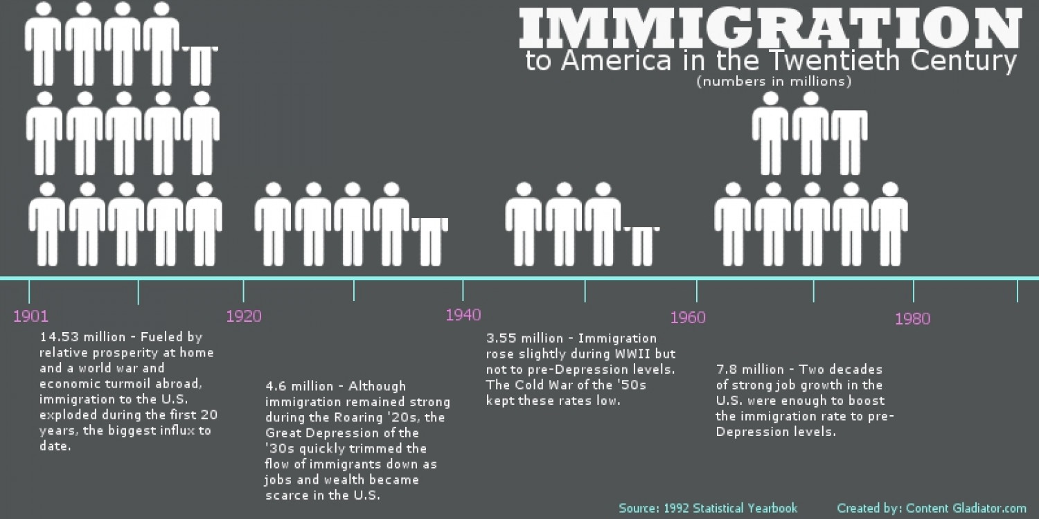 U.S. Immigration in the 20th Century Infographic