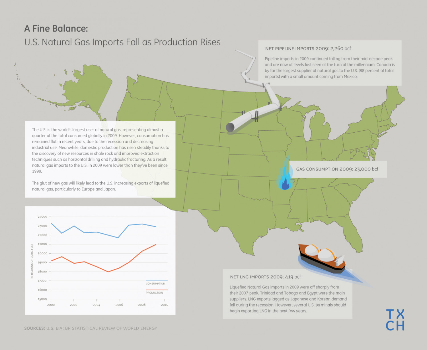U.S. Inches Closer to Gas Independence Infographic