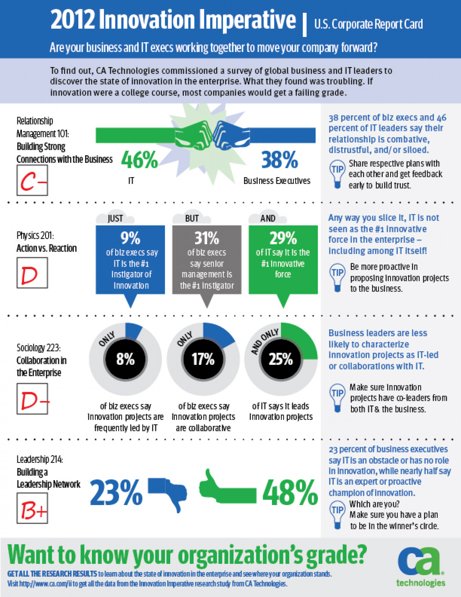 U.S. Innovation Report Card Infographic