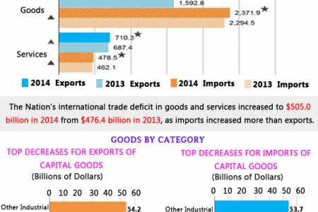 US International Trade & Economics Infographic