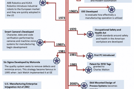 U.S. Manufacturing: A History Infographic