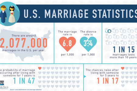 U.S. Marriage Statistics Infographic