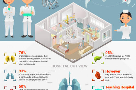 US Medical Schools and Teaching Hospitals Infographic