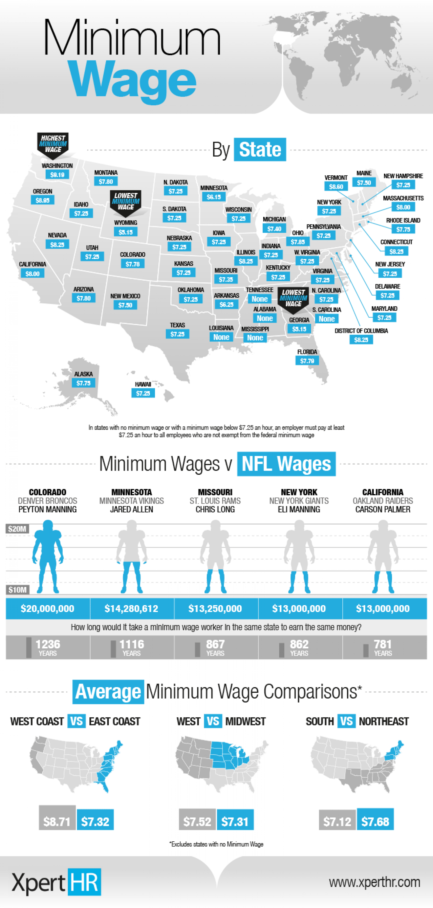 US Minimum Wage Change Infographic
