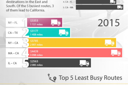 US Moving Industry Trends 2015 Infographic