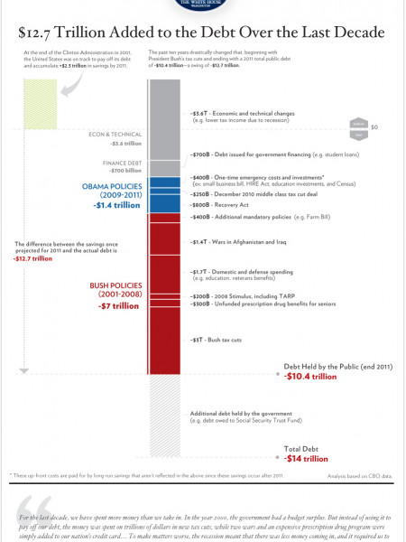 U.S. National Debt Infographic