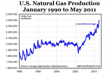 U.S. Natural Gas Production Infographic