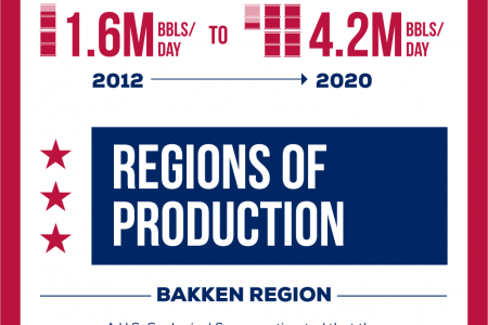 U.S. On Its Way To Becoming World's Largest Oil Producer  Infographic
