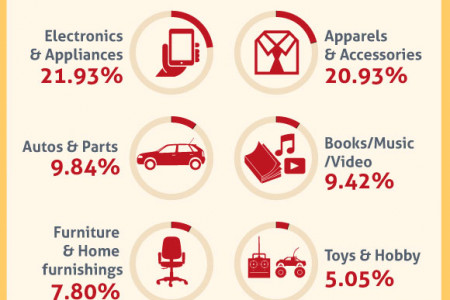 US Online Retail Sales – Statistics and Trends [Infographic] Infographic
