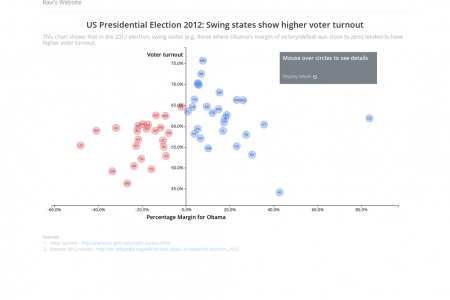 US Presidential Election 2012: Swing states show higher voter turnout Infographic