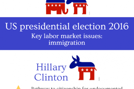 US presidential election 2016 Infographic