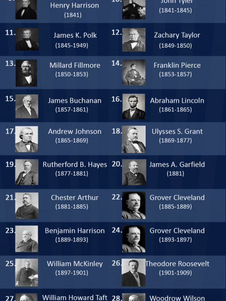 US Presidents List Infographic
