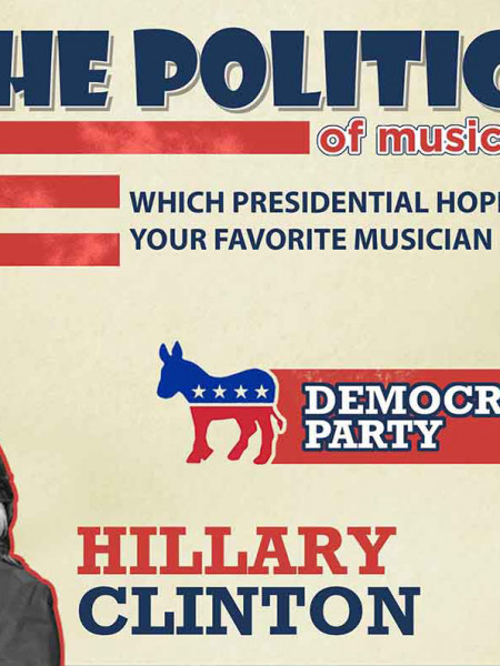 US Presidential Musical Endorsement  Infographic