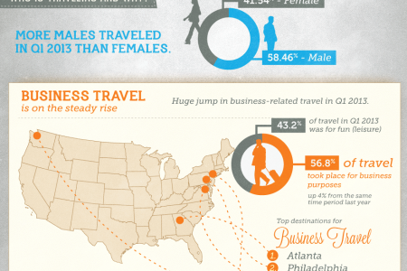 US Q1 2013 Travel Trends Infographic