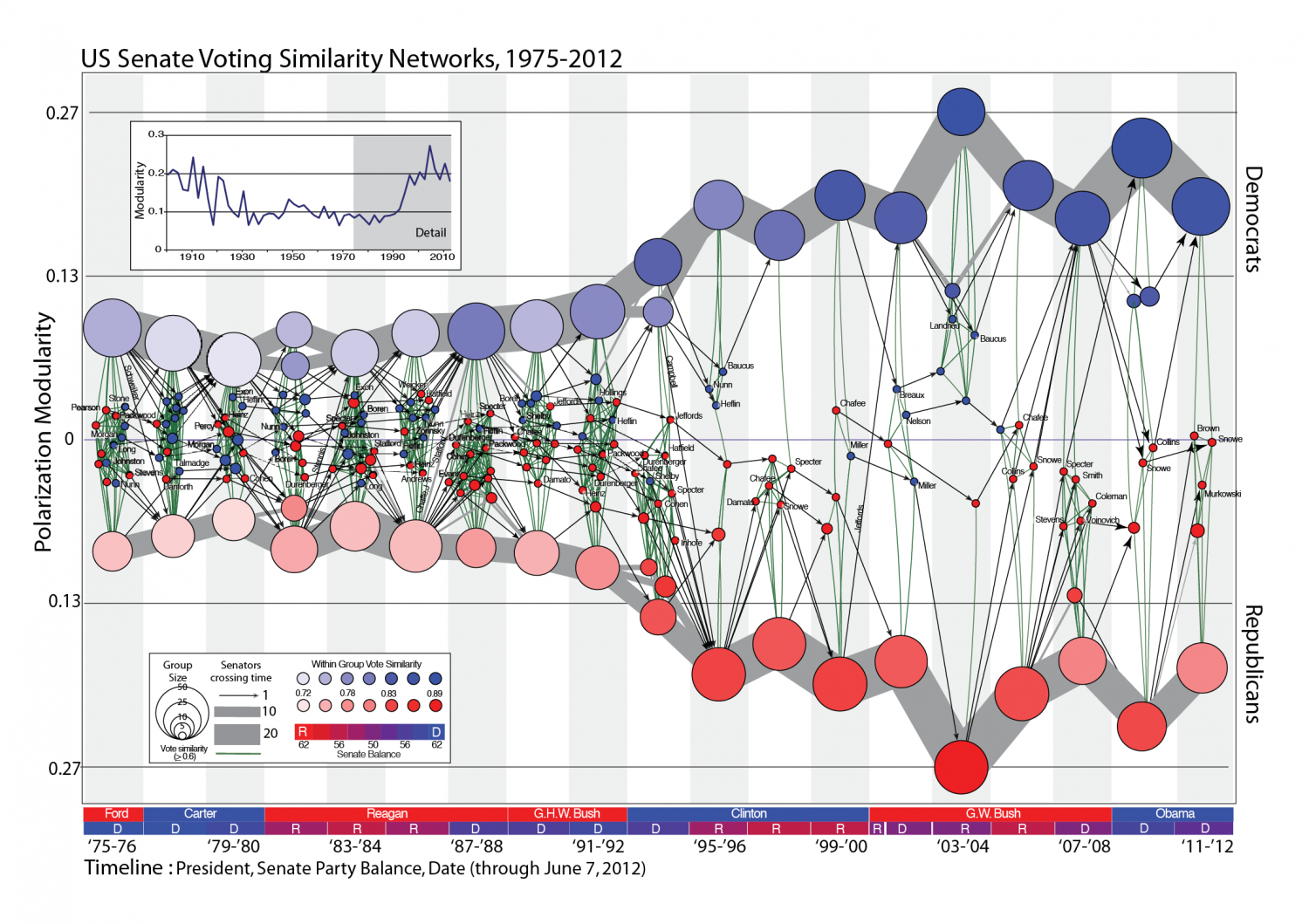 US Senate Voting Similarity Networks Infographic