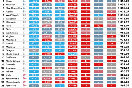 U.S. States graded on their COVID-19 response Infographic