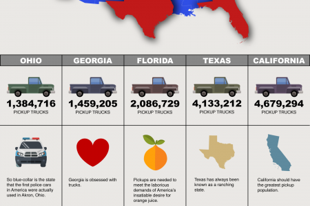 U.S. States With the Biggest Pickup Populations Infographic