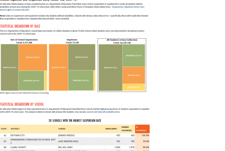 U.S. Student Expulsion and Suspension Data, School Year 2009-10 Infographic