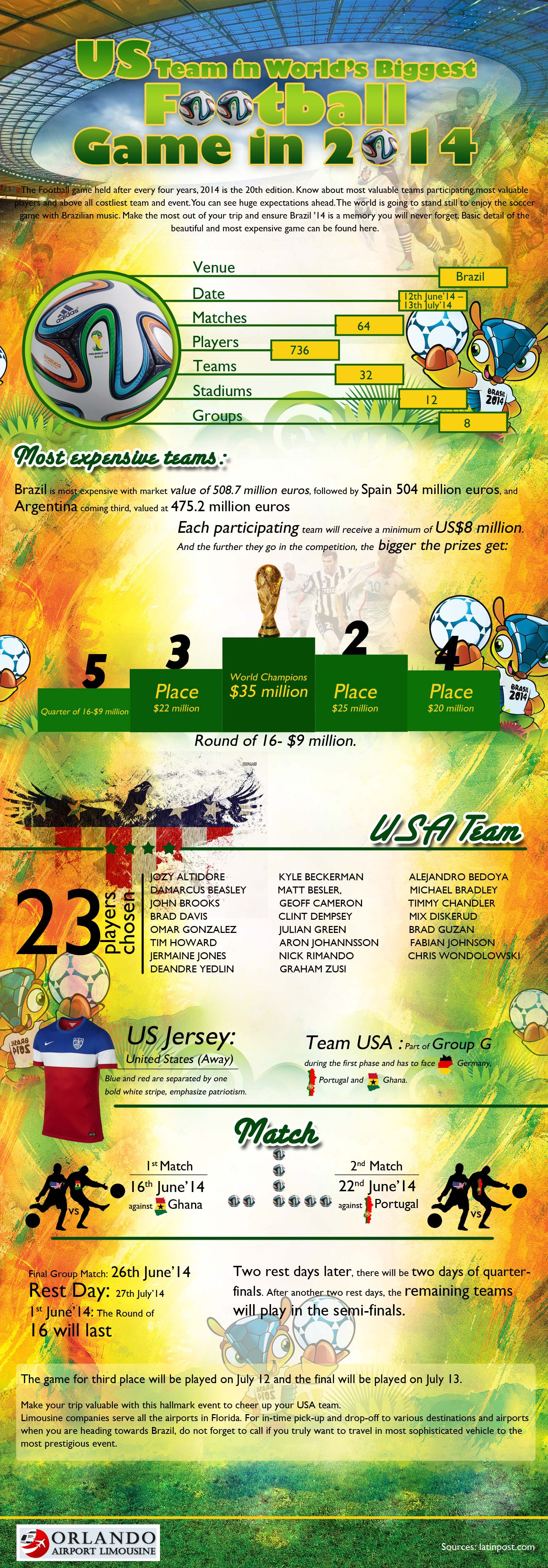 US Team in World's Biggest Football Game in 2014 Infographic