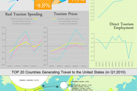 US Travel and Tourism Spending Infographic