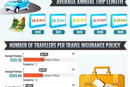 U.S Travel Insurance Outlook – 2012 Infographic