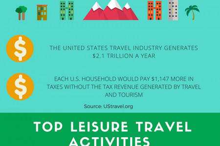 US Travel Trends Infographic