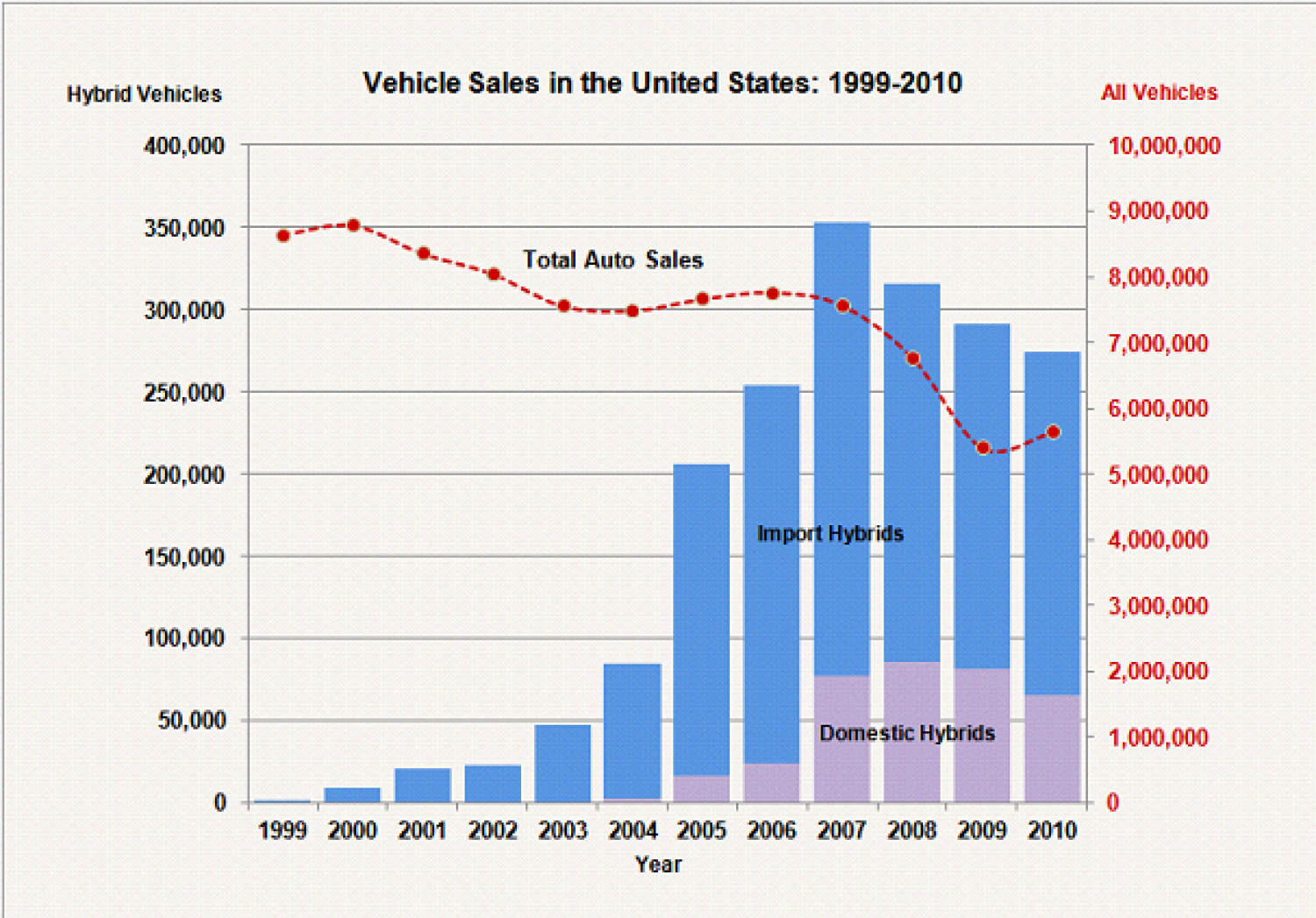 U.S. Vehicle Sales: 1999 - 2010 Infographic