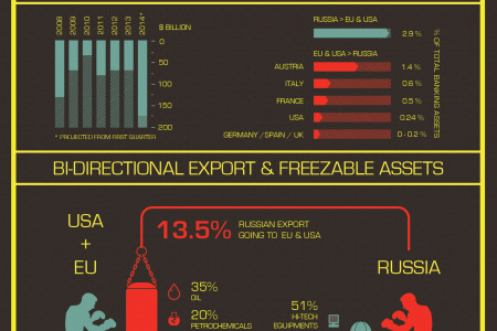 USA + EU vs RUSSIA Infographic