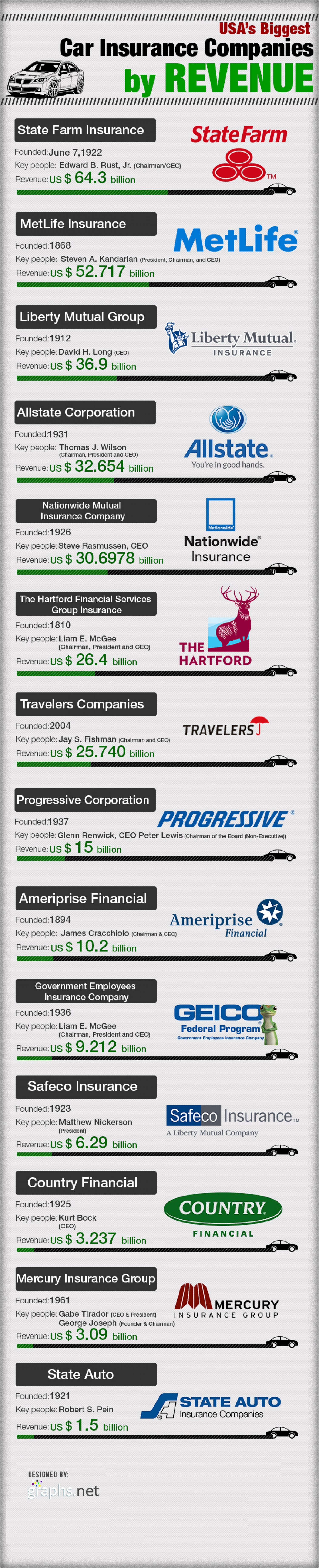 USA Car insurance companies by revenue Infographic