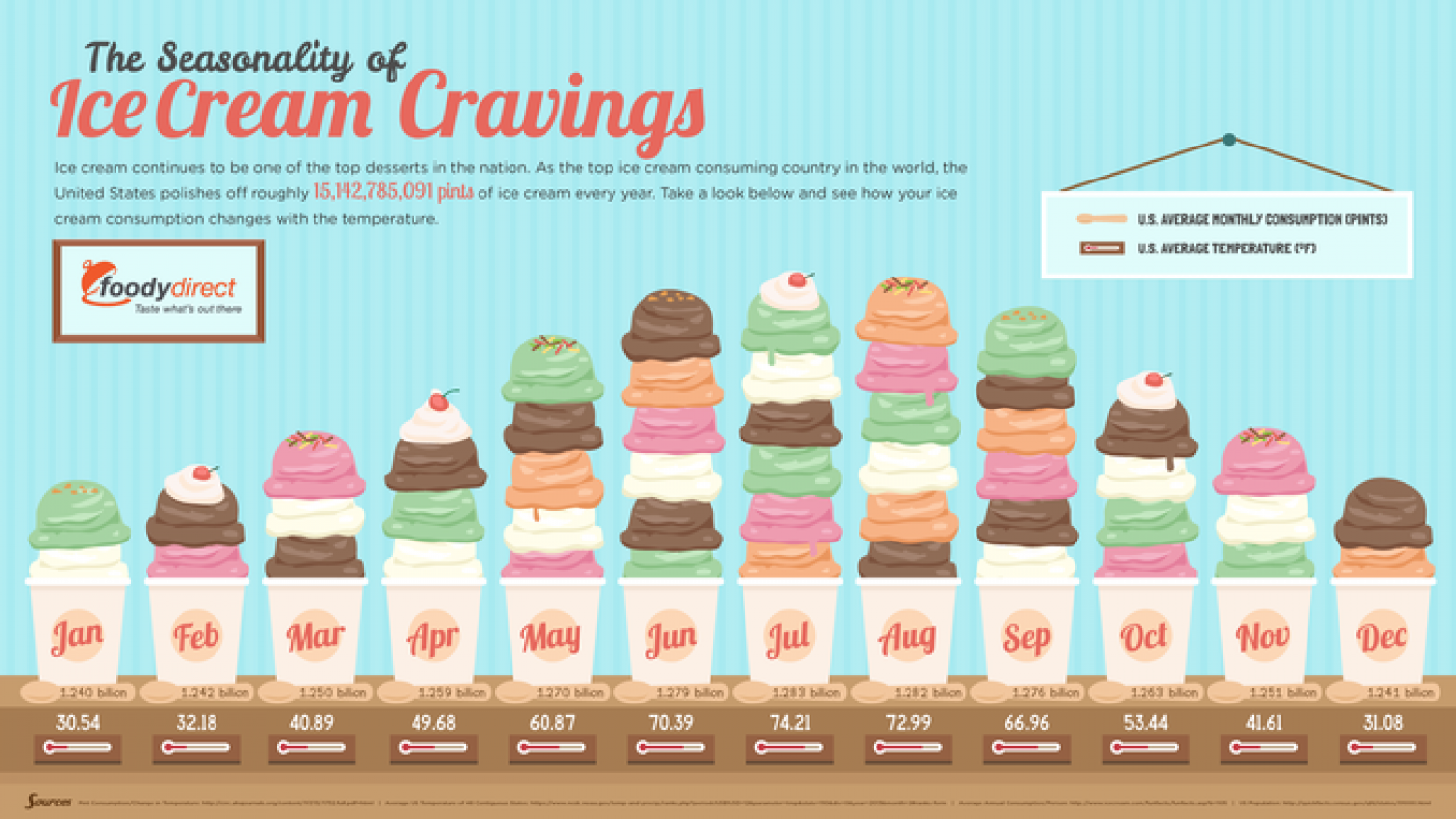 USA Ice Cream Consumption  Infographic