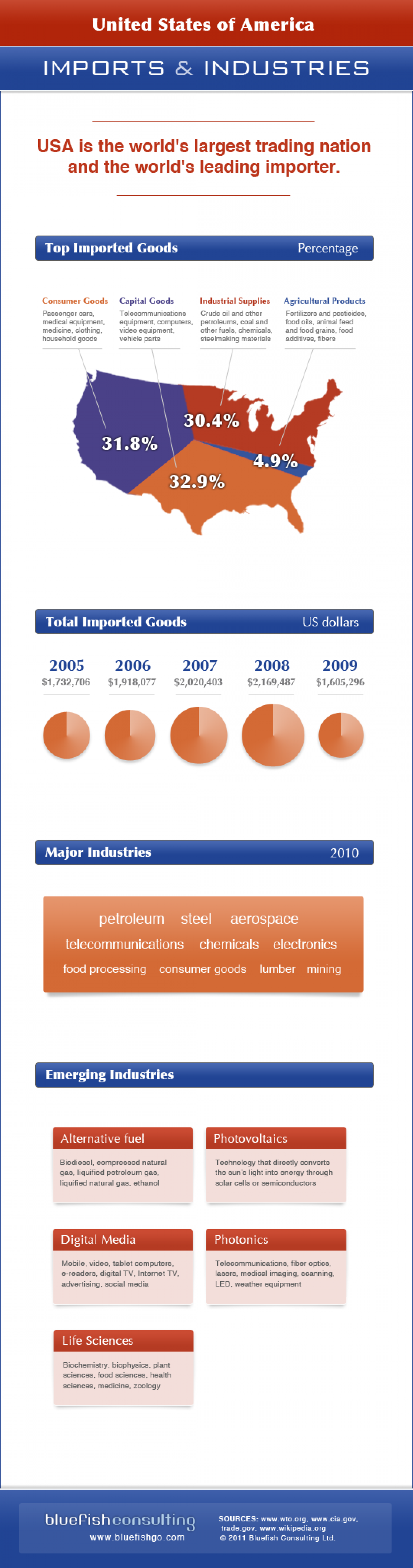 USA Imports and Industries Infographic