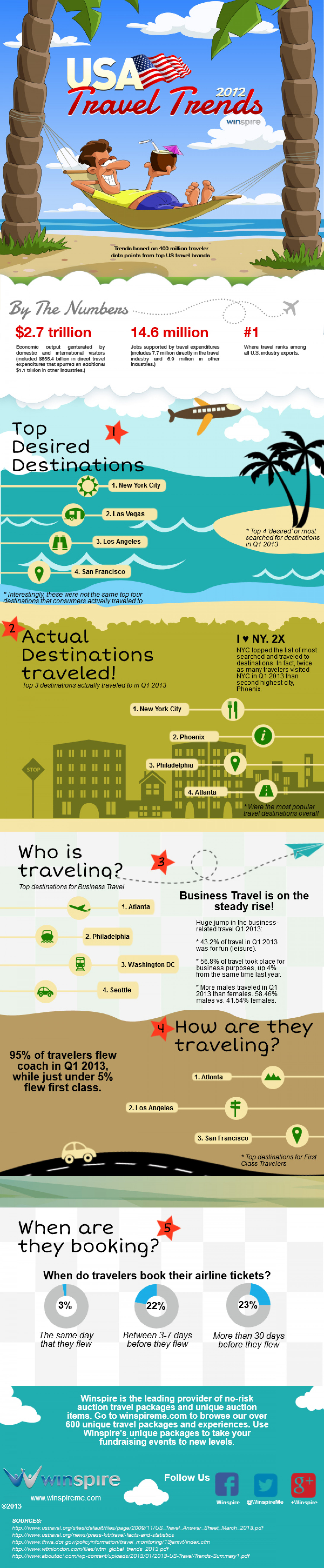 USA Travel Trends 2012 Infographic