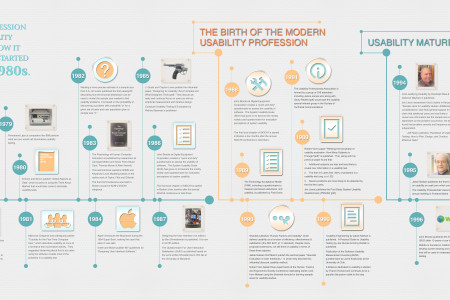 Usability Infographic Infographic