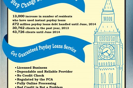 Usage of Payday Loans in UK, 2014 Infographic