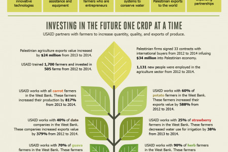 USAID Invests in Agriculture Infographic
