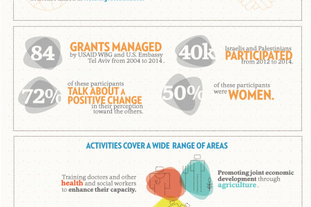 USAID Invests In People To People Activities Infographic