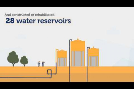 USAID's Investment in the Water Sector West Bank Gaza Infographic