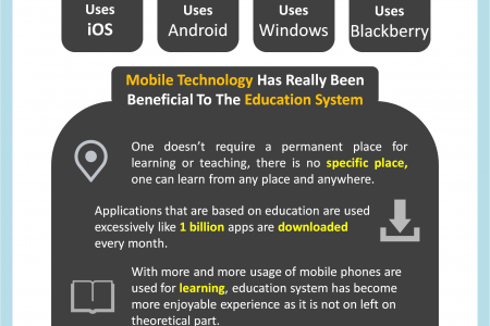 Use Of Mobile Application For Learning Purpose Infographic