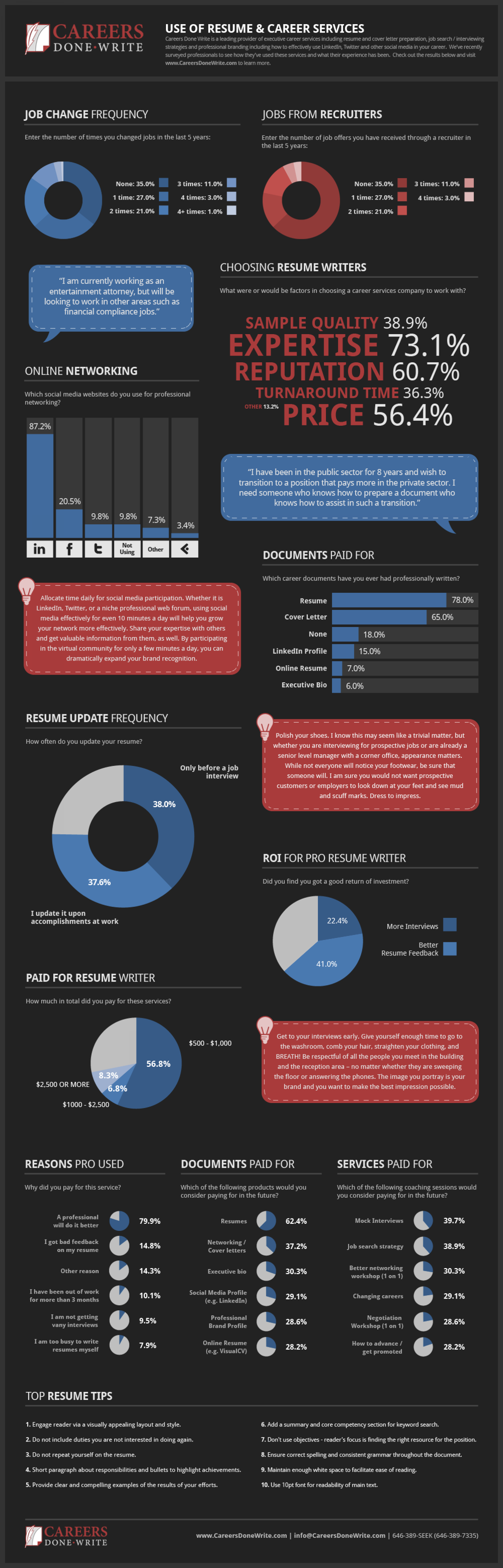 Use of Resume and Career Services Infographic