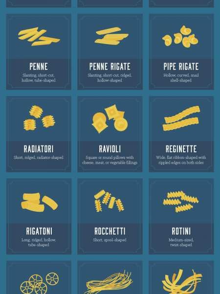 Use Your Noodle: Match the Sauce to the Pasta Shape Infographic