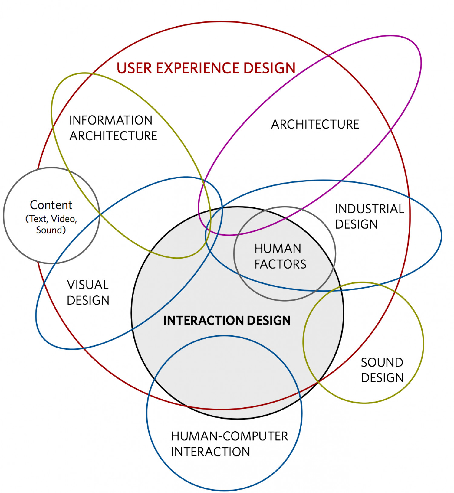User Experience Design Infographic