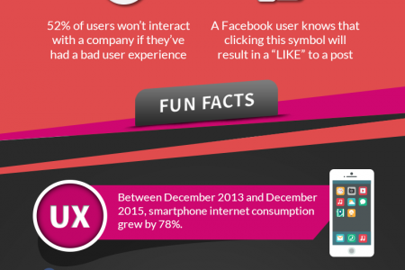 User Experience (UX) Vs. User Interface (UI) Infographic Infographic