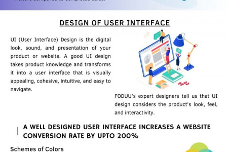 User Interface – Your website's first impression Infographic