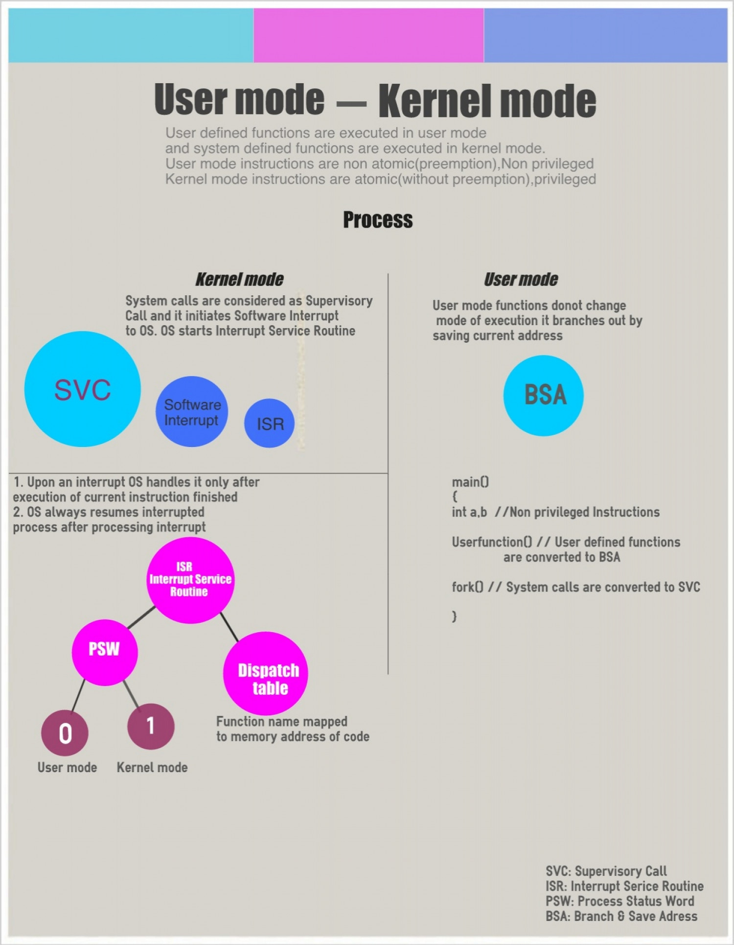 User mode Vs kernel mode Infographic