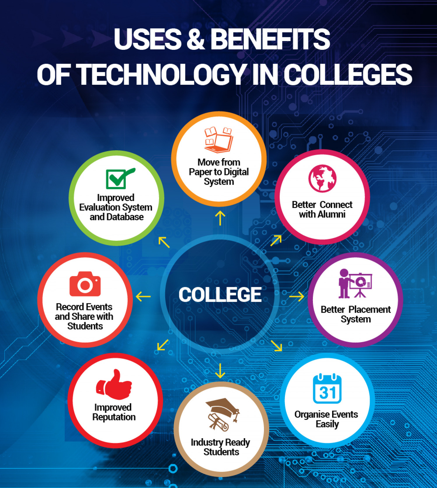 benefits of internet technologies Impacts of information technology on society in the new  of new information technologies has been the declining cost of  the internet o ers the potential.